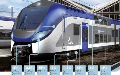 The ECO friendly transportation revolution: Bombardier OMNEO