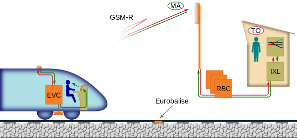 railwaysignalling.eu  Low cost ERTMS implementation: ERTMS Regional - railwaysignalling.eu