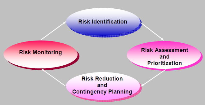 railwaysignallingeu How to write a Risk Management Plan – Risk Management Plan